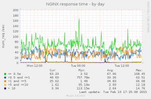 nginx_req_time-day